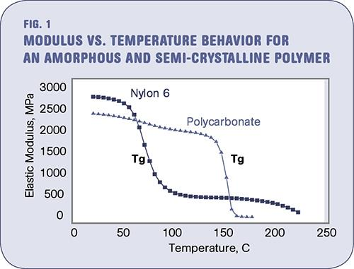 temperature dependence of the young's modulul